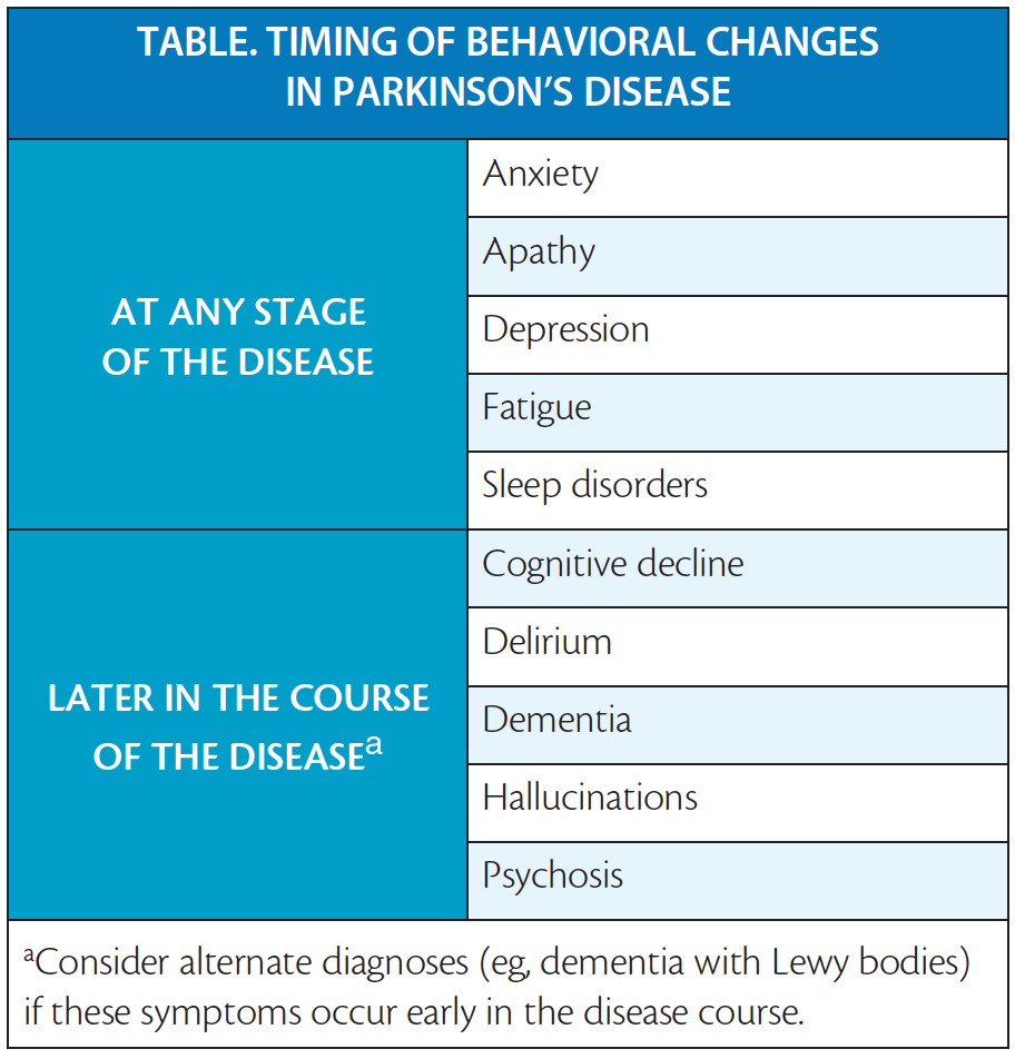 Mental Health and Parkinson's Disease - Practical Neurology