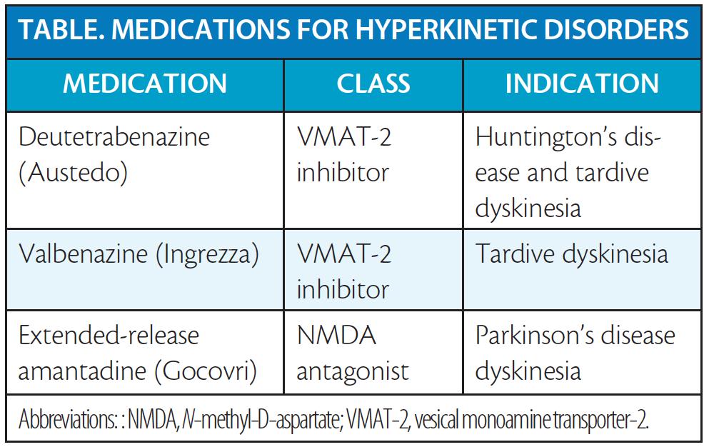 Hyperkinetic Movement Disorders Practical Neurology
