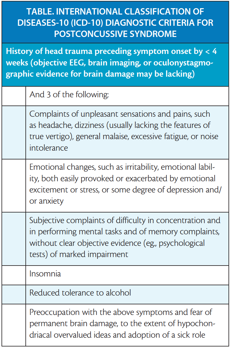 Single Isolated Concussion Part II: Diagnosis, Recovery