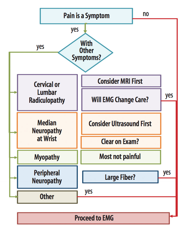 Figure 1: Algorithm for considering whether to send a patient who has pain for EMG. If the algorithm does not clearly lead to the EMG, carefully weigh the costs and potential pain for patient against the likely diagnostic benefit of EMG.