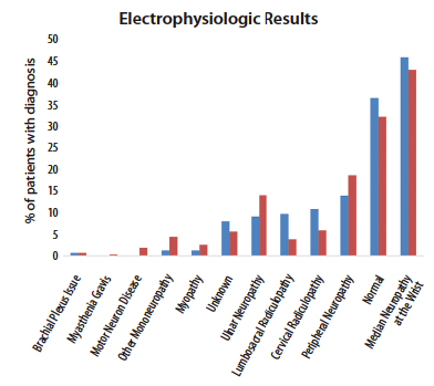 Figure 2: The electrophysiologic results of all patients referred to one academic hospital's neurodiagnostic lab broken into whether patient symptoms included pain (blue) or not (red).