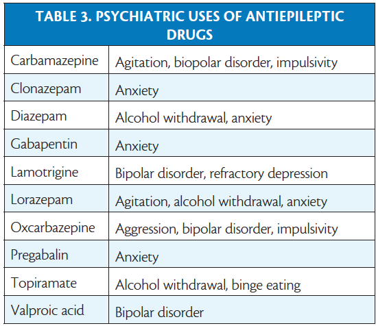 Choosing Antiepileptic Drugs - Practical Neurology