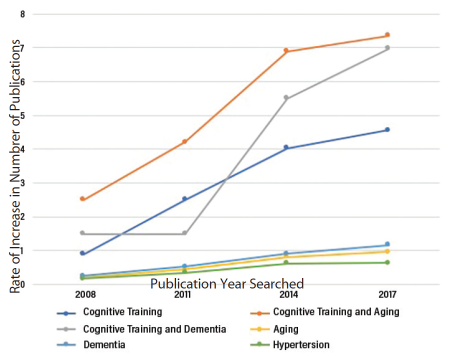 "Figure 1: Cumulative annual rates of increase in research publications by topic. The rates of increase in articles published on ""cognitive training"" and ""aging"" (orange) and on ""cognitive training"" and ""dementia"" (grey) increased most rapidly over the last 10 years. The rate of increase for articles on ""cognitive training"" (light blue) also increased more rapidly than ""dementia (dark blue),"" ""aging"" (yellow), or ""hypertension"" (green), which each increased from 1% to 37% for each 3-year period. Method. A Boolean search using exact terms ""cognitive training,"" ""aging,"" and ""dementia"" alone or in combination was conducted; ""hypertension"" was also searched to serve as a comparative measure of the overall increase in published medical articles. The rates of increase for each 3-year period were summed and plotted."