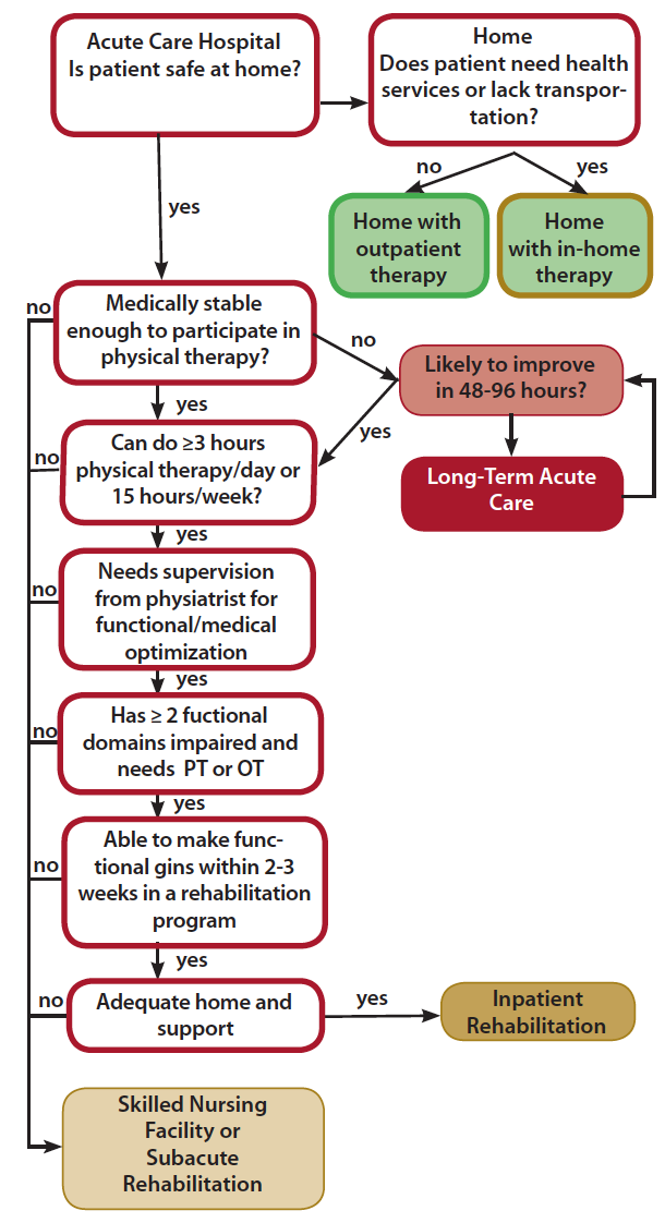 Figure 1. Algorithm for Post-Acute Care Rehabilitation Disposition