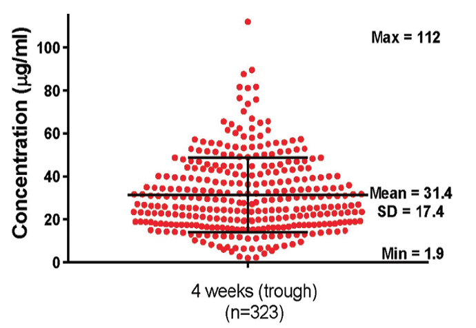 Figure 1. Natalizumab serum concentrations, overlaid with the mean +/- standard error of mean (SEM) in samples collected from individuals treated with standard-interval dosing.