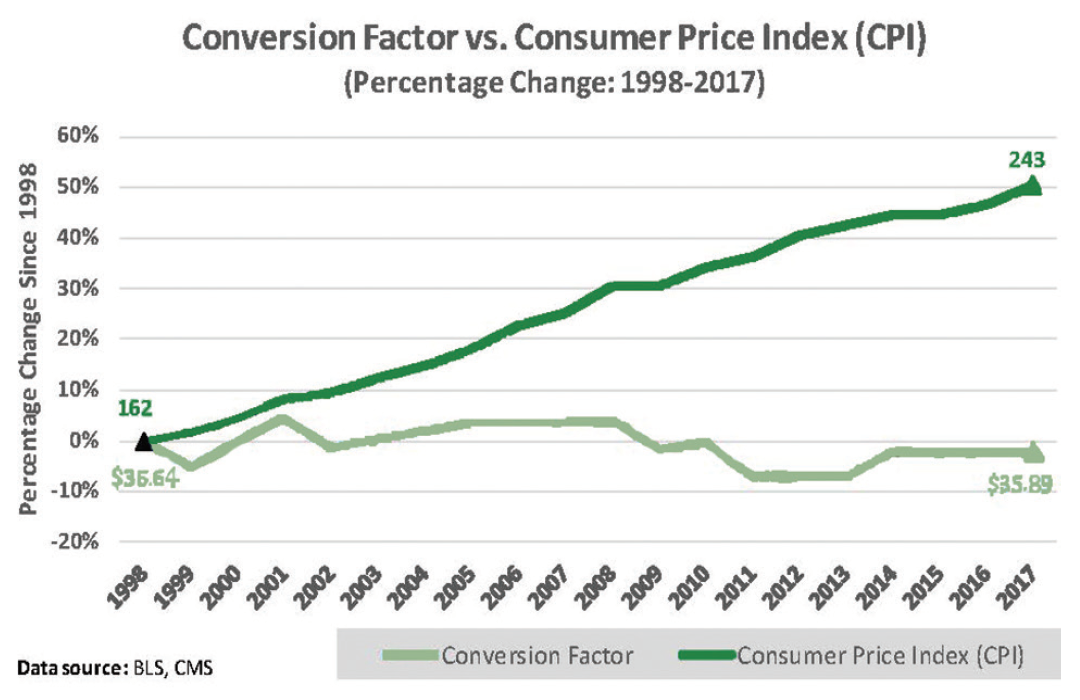 Figure. The consumer price index (CPI), a way to evaluate inflation, is graphed along with the medicare conversion factor (CF), which is a simplified measure of how much a physician will be reimbursed per relative value unit (RVU) billed. The CF has remained static as CPI has increased from 1998 to 2017. Data from Bureau of Labor and Statistics and Center for Medicare and Medicaid Services.