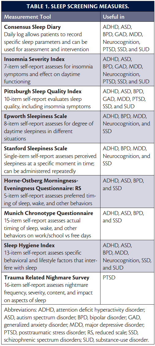 Sleep, Sleeplessness, & Neuropsychiatric Conditions - Practical