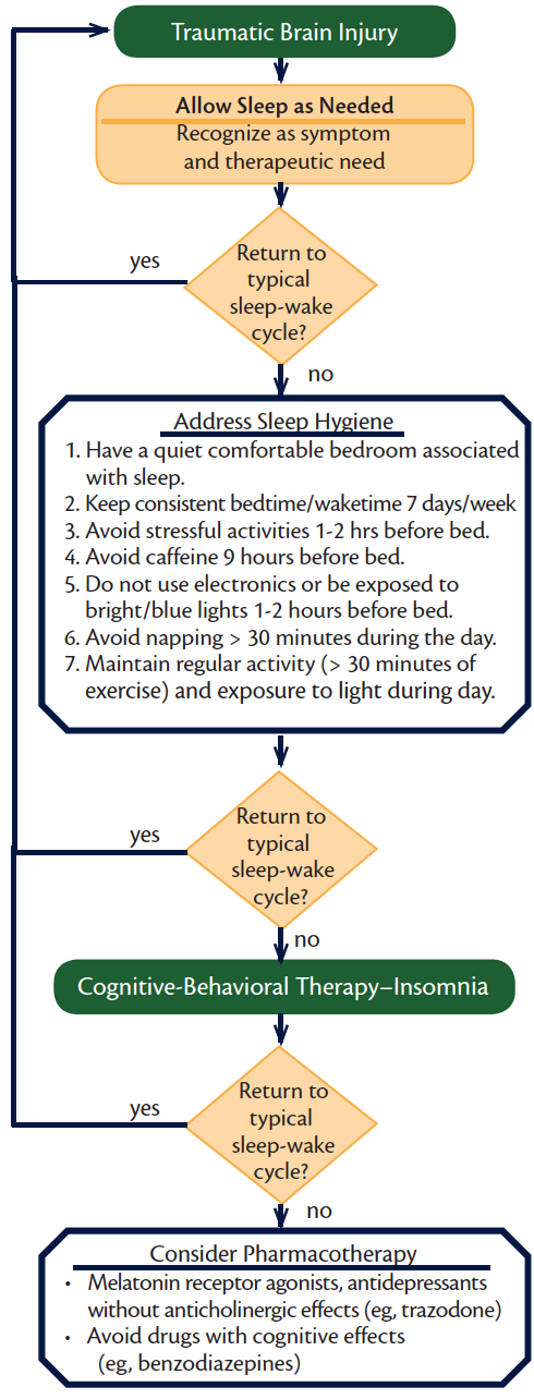 Figure: Returning to Healthy Sleep After Traumatic Brain Injury.